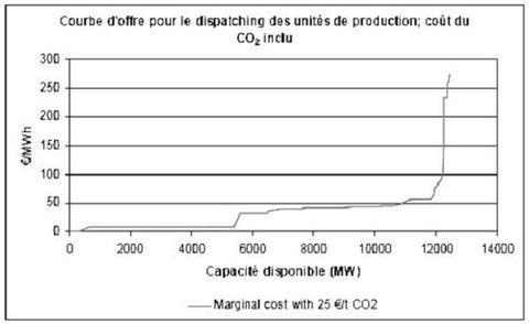 Merit order du parc de production d'électricité centralisé, coût du CO2 inclus. Source : CREG, L'impact du système des quotas d'émissions de CO2 sur le prix de l'électricité, 2006.