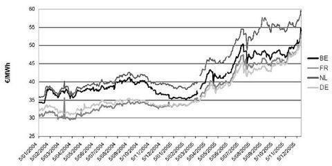 Prix Forward Y+1.Source : CREG, Etude relative à la régulation nécessaire en vue de réaliser les baisses tarifaires aus sein des différentes composantes tarifaires de l'électricité, 2006.