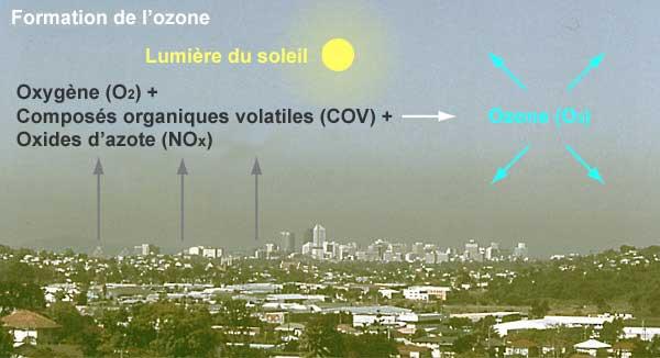Formation de l'Ozone